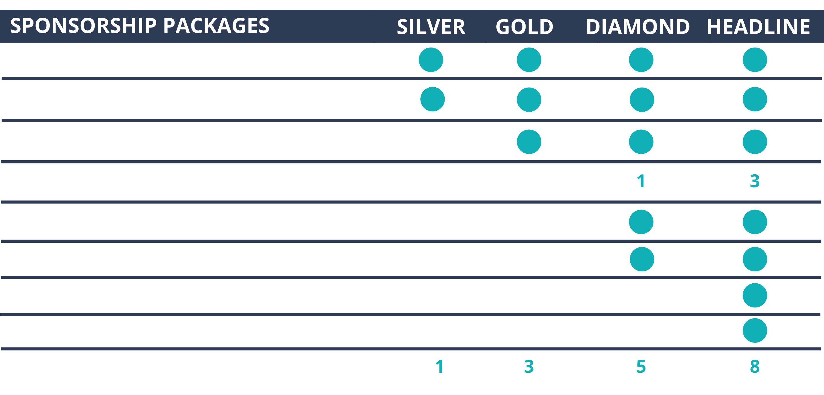 Founders Events Sponsorship packages